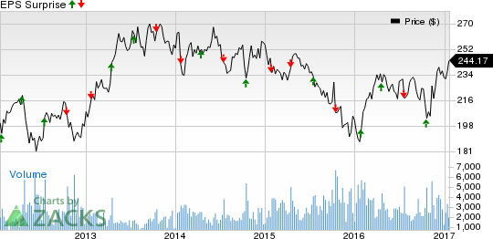 Grainger (GWW) Q4 Earnings: Disappointment in the Cards?