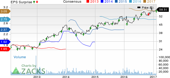 Intercontinental Exchange (ICE) Tops Q4 Earnings; Costs Up