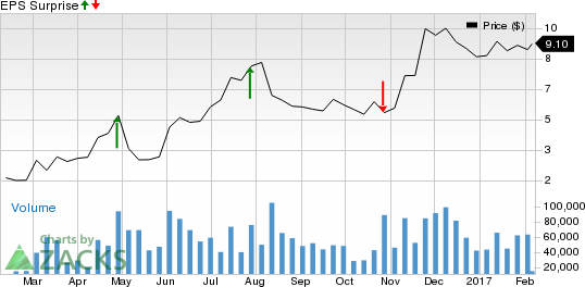 Should You Buy Cliffs Natural Resources (CLF) Ahead of Earnings?