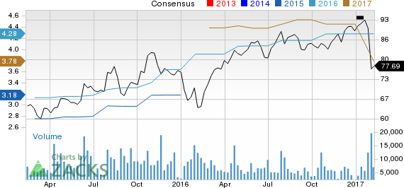 What Makes Citrix Systems (CTXS) a Strong Sell?
