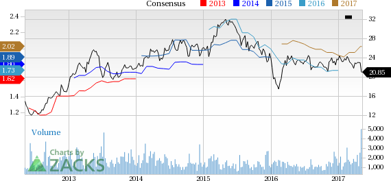 Top Ranked Income Stocks to Buy for May 9th