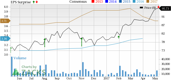 Electronic Arts (EA) Q4 Earnings Decrease Y/Y, Revenues Rise