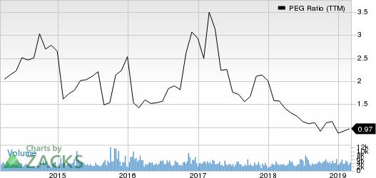 M&T Bank Corporation PEG Ratio (TTM)