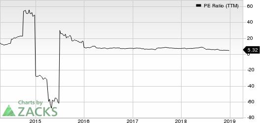 SINOPEC Shangai Petrochemical Company, Ltd. PE Ratio (TTM)