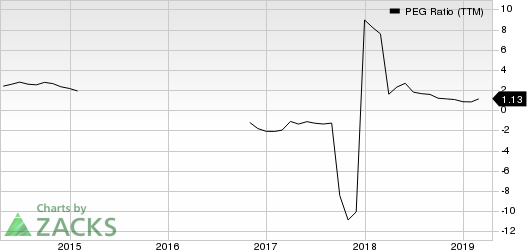 DMC Global Inc. PEG Ratio (TTM)