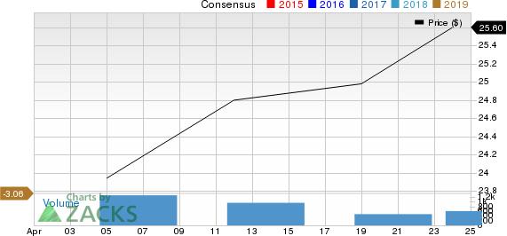 Genfit SA Price and Consensus