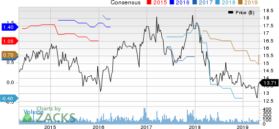 Donegal Group, Inc. Price and Consensus