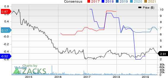 PDL BioPharma, Inc. Price and Consensus