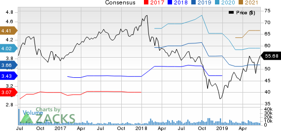 Fortune Brands Home & Security, Inc. Price and Consensus