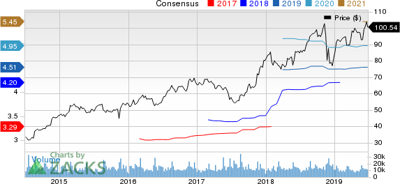 Ross Stores, Inc. Price and Consensus