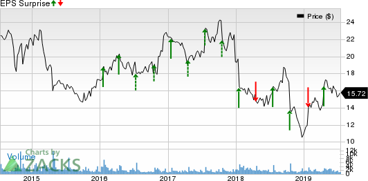ADTRAN, Inc. Price and EPS Surprise