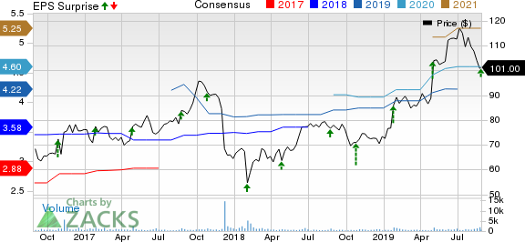 OSI Systems, Inc. Price, Consensus and EPS Surprise