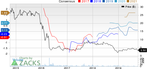 Calumet Specialty Products Partners, L.P. Price and Consensus