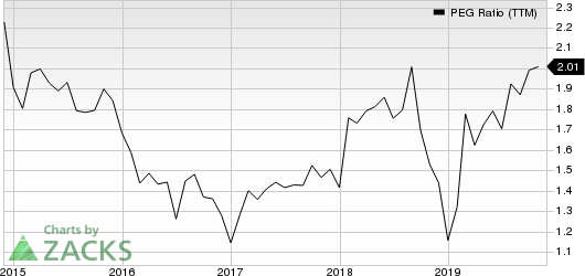 SS&C Technologies Holdings, Inc. PEG Ratio (TTM)
