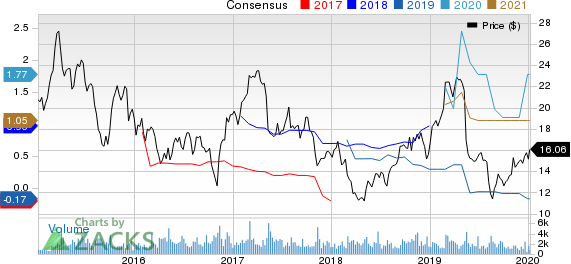 E.W. Scripps Company (The) Price and Consensus