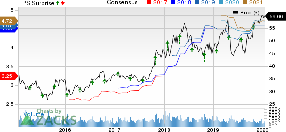 Intel Corporation Price, Consensus and EPS Surprise