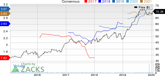 W.R. Berkley Corporation Price and Consensus