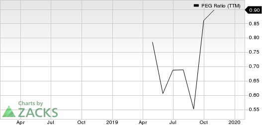 SYNNEX Corporation PEG Ratio (TTM)