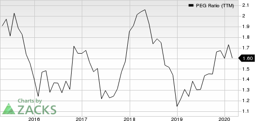 Akamai Technologies, Inc. PEG Ratio (TTM)