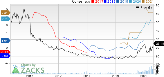 Teekay Tankers Ltd. Price and Consensus