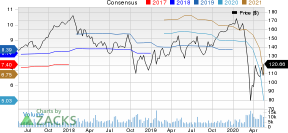 Stanley Black  Decker, Inc. Price and Consensus