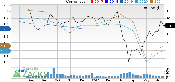 BrightSphere Investment Group Inc. Price and Consensus