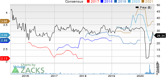Ooma, Inc. Price and Consensus