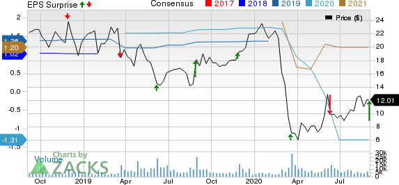 Guess, Inc. Price, Consensus and EPS Surprise
