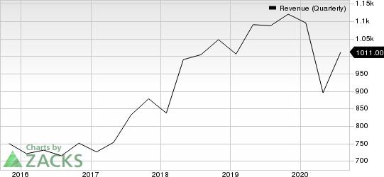 Keysight Technologies Inc. Revenue (Quarterly)