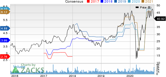 MI Homes, Inc. Price and Consensus
