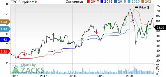 Insight Enterprises, Inc. Price, Consensus and EPS Surprise