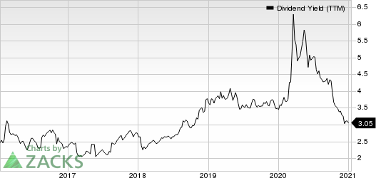 Bunge Limited Dividend Yield (TTM)