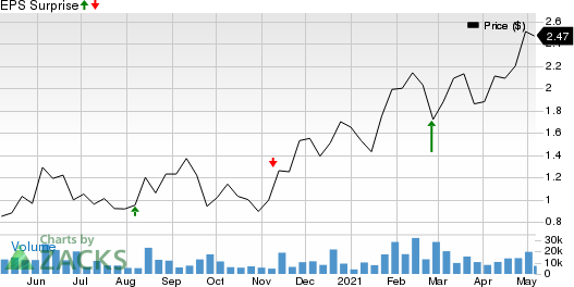Clear Channel Outdoor Holdings, Inc. Price and EPS Surprise