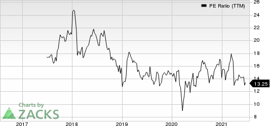 Mueller Industries, Inc. PE Ratio (TTM)