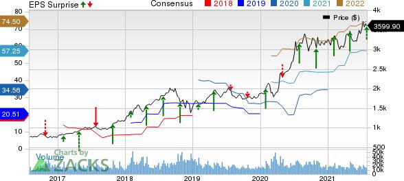Amazon.com, Inc. Price, Consensus and EPS Surprise