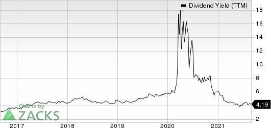 Simon Property Group, Inc. Dividend Yield (TTM)