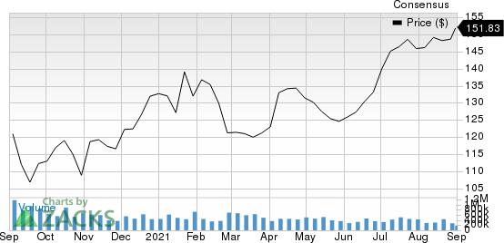 CPB Inc. Price and Consensus