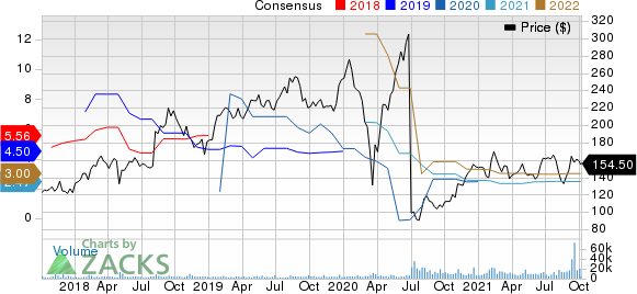 Match Group Inc. Price and Consensus
