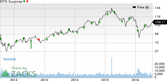 SL Green (SLG) Likely to Beat Q2 Earnings: Stock to Gain?