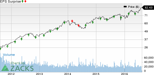 TJX Companies (TJX) Q2 Earnings: A Surprise in the Cards?