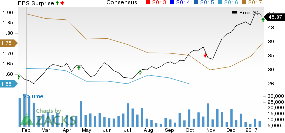TD Ameritrade's (AMTD) Q1 Earnings Up Y/Y, Shares Climb