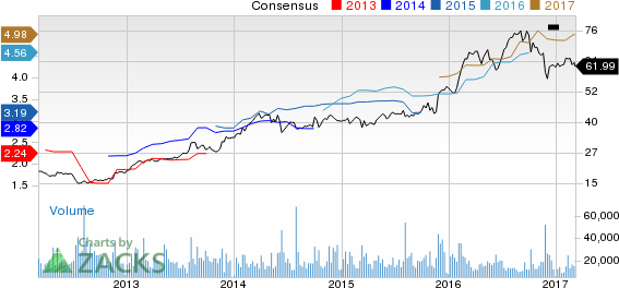 Top Ranked Growth Stocks to Buy for March 7th