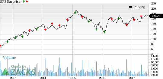 Will Whirlpool's (WHR) Q2 Earnings Mark a Turn Around?
