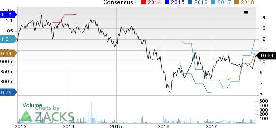 Gazit-Globe Ltd. Price and Consensus