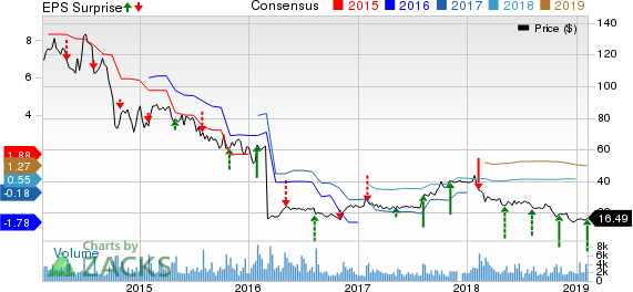 The Manitowoc Company, Inc. Price, Consensus and EPS Surprise
