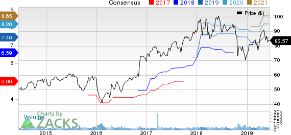 Raymond James Financial, Inc. Price and Consensus