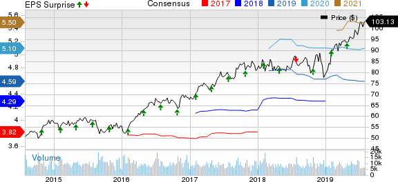 Marsh & McLennan Companies, Inc. Price, Consensus and EPS Surprise