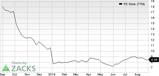 Phillips 66 PE Ratio (TTM)
