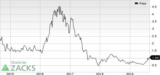 Asanko Gold Inc. Price