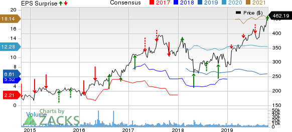 Charter Communications, Inc. Price, Consensus and EPS Surprise
